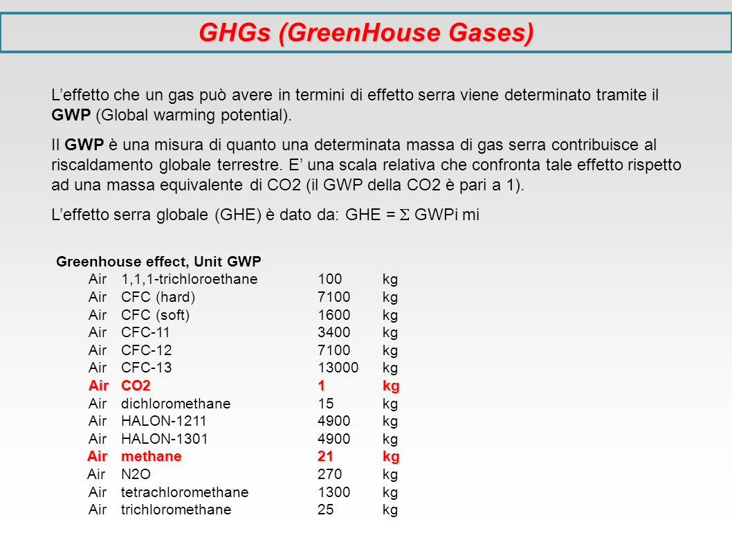 GHGs (GreenHouse Gases) Leffetto che un gas può avere in termini di effetto serra viene determinato tramite il GWP (Global warming potential). Il GWP