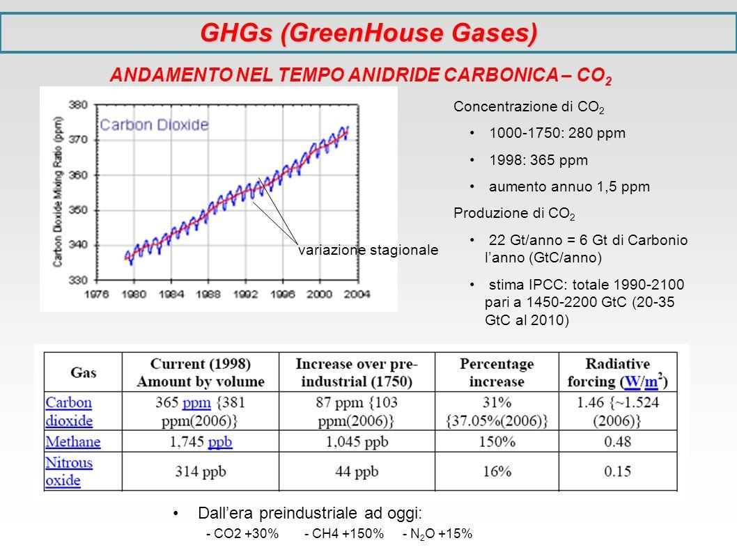Concentrazione di CO 2 1000-1750: 280 ppm 1998: 365 ppm aumento annuo 1,5 ppm Produzione di CO 2 22 Gt/anno = 6 Gt di Carbonio lanno (GtC/anno) stima