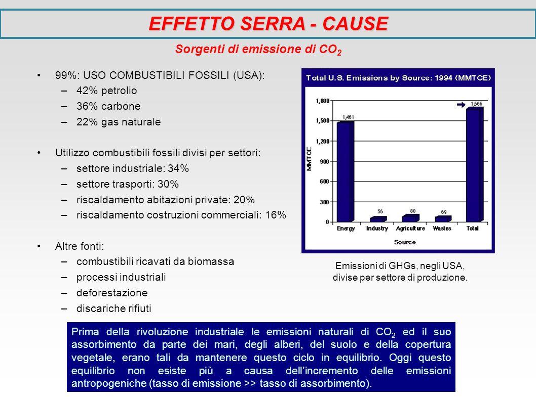 EFFETTO SERRA - CAUSE Sorgenti di emissione di CO 2 99%: USO COMBUSTIBILI FOSSILI (USA): –42% petrolio –36% carbone –22% gas naturale Utilizzo combust
