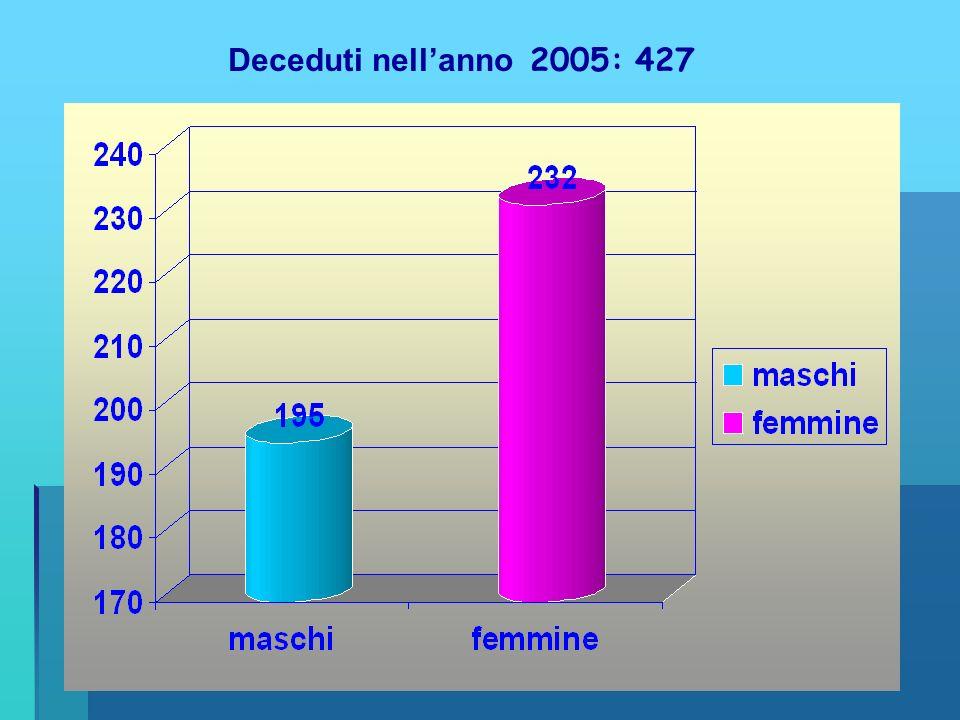 Nati nellanno 2005: 168