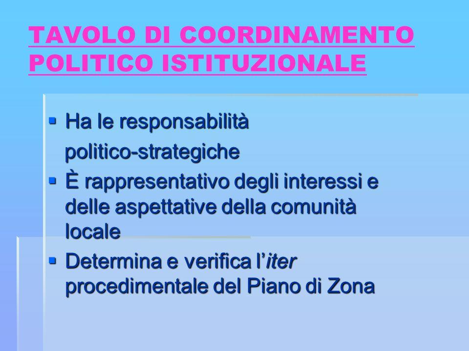 ORGANISMI Tavolo di coordinamento politico istituzionale Costituito dai Sindaci dei Comuni di Cremolino, Mornese, Ovada, Rocca Grimalda, Silvano dOrba