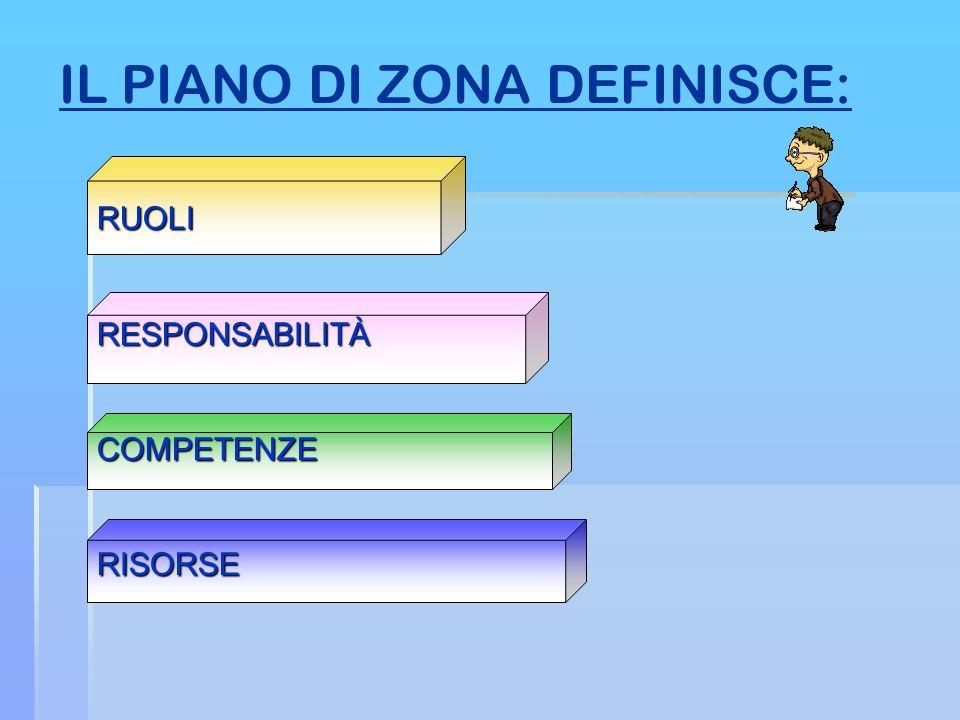 IL PIANO DI ZONA DEFINISCE: RUOLIRESPONSABILITÀCOMPETENZERISORSE
