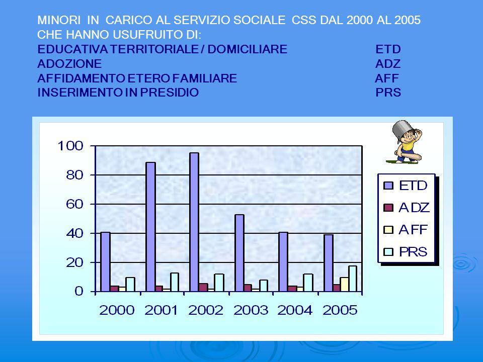 MINORI IN CARICO AL SERVIZIO SOCIALE CSS DAL 2000 AL 2005