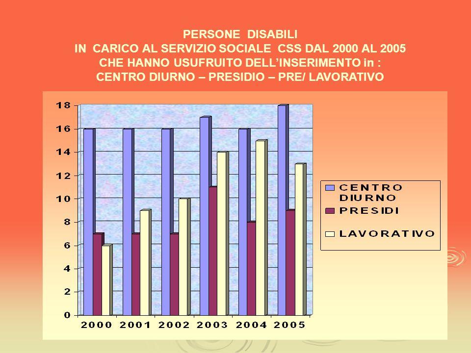 PERSONE DISABILI IN CARICO AL SERVIZIO SOCIALE CSS DAL 2000 AL 2005