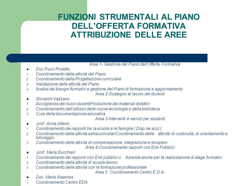 FUNZIONI STRUMENTALI AL PIANO DELLOFFERTA FORMATIVA ATTRIBUZIONE DELLE AREE Area 1- Gestione del Piano dellOfferta Formativa: Doc.Pucci Proietto 1.