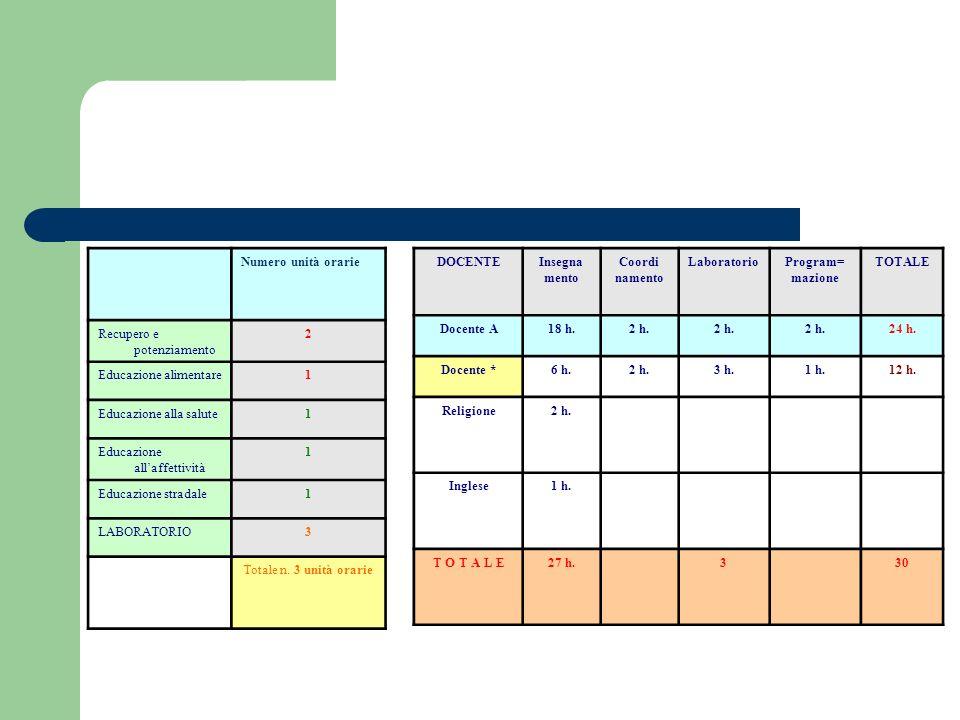 Numero unità orarie Recupero e potenziamento 2 Educazione alimentare1 Educazione alla salute1 Educazione allaffettività 1 Educazione stradale1 LABORATORIO3 Totale n.