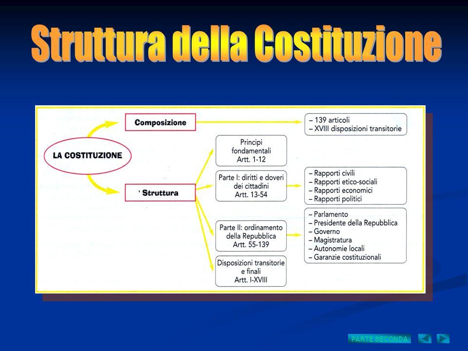 COMPOSIZIONE E STRUTTURA DELLA COSTITUZIONE PRINCIPI FONDAMENTALI Artt.
