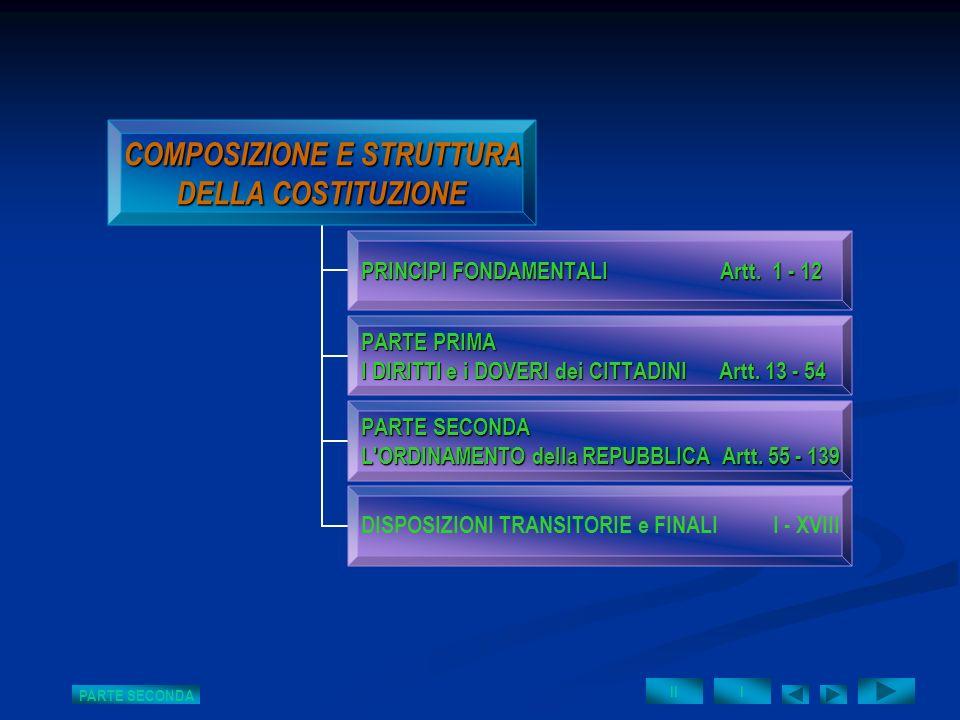 COMPOSIZIONE E STRUTTURA DELLA COSTITUZIONE PRINCIPI FONDAMENTALI Artt. 1 - 12 PARTE PRIMA I DIRITTI e i DOVERI dei CITTADINI Artt. 13 - 54 PARTE SECO