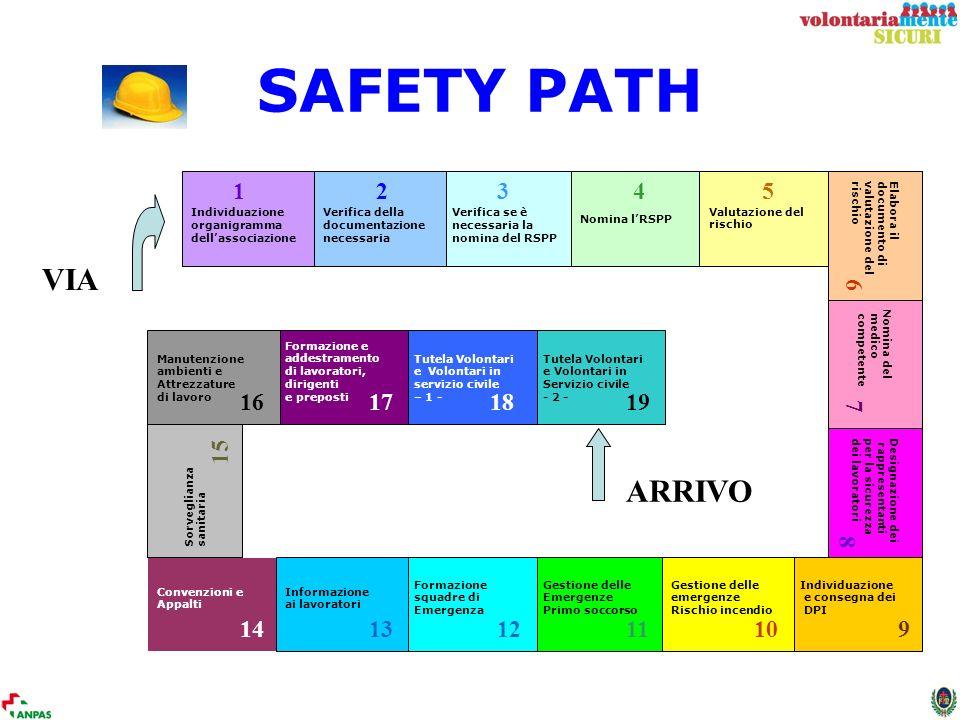 SAFETY PATH VIA ARRIVO Individuazione organigramma dellassociazione Verifica se è necessaria la nomina del RSPP Nomina lRSPP Verifica della documentaz