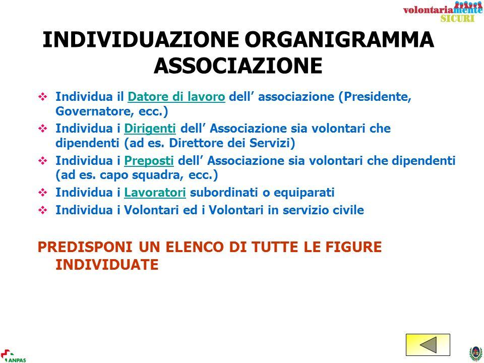INDIVIDUAZIONE ORGANIGRAMMA ASSOCIAZIONE Individua il Datore di lavoro dell associazione (Presidente, Governatore, ecc.)Datore di lavoro Individua i D