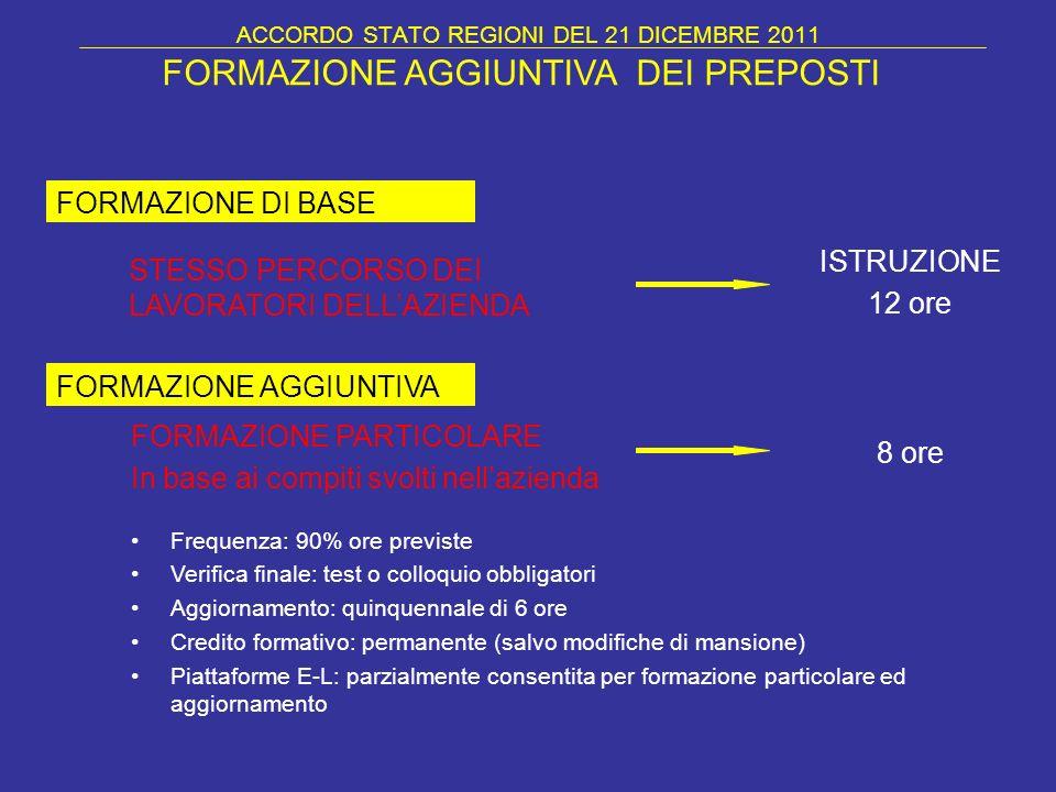 ACCORDO STATO REGIONI DEL 21 DICEMBRE 2011 STESSO PERCORSO DEI LAVORATORI DELLAZIENDA FORMAZIONE DI BASE FORMAZIONE AGGIUNTIVA DEI PREPOSTI FORMAZIONE