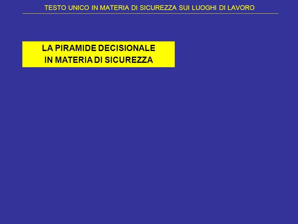 TESTO UNICO IN MATERIA DI SICUREZZA SUI LUOGHI DI LAVORO LA PIRAMIDE DECISIONALE IN MATERIA DI SICUREZZA
