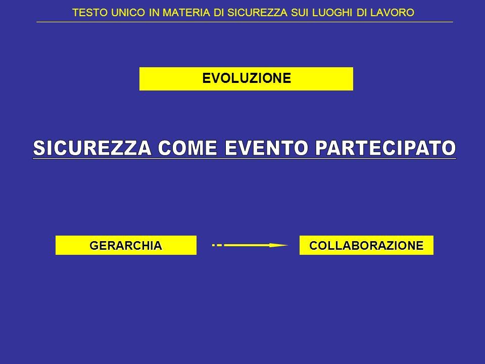 TESTO UNICO IN MATERIA DI SICUREZZA SUI LUOGHI DI LAVORO EVOLUZIONE GERARCHIACOLLABORAZIONE