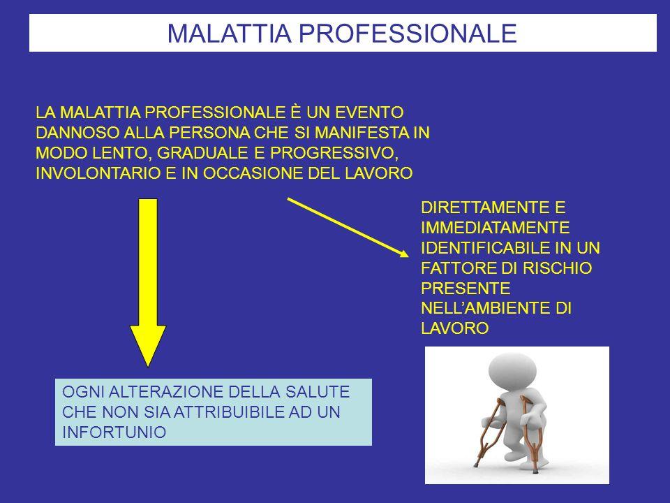 MALATTIA PROFESSIONALE LA MALATTIA PROFESSIONALE È UN EVENTO DANNOSO ALLA PERSONA CHE SI MANIFESTA IN MODO LENTO, GRADUALE E PROGRESSIVO, INVOLONTARIO