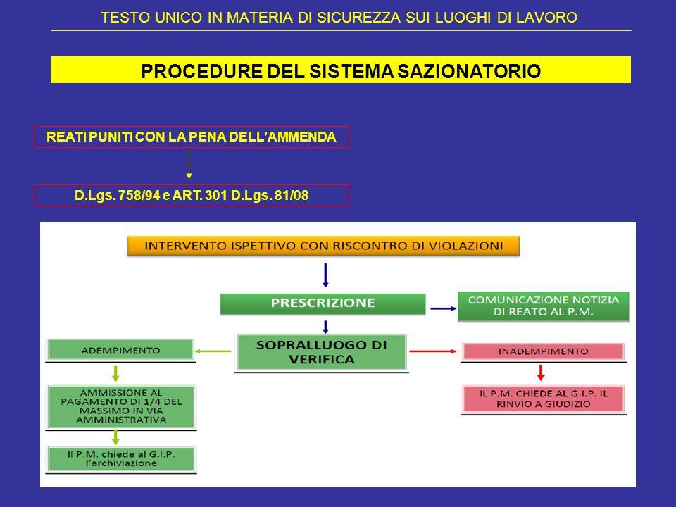 TESTO UNICO IN MATERIA DI SICUREZZA SUI LUOGHI DI LAVORO PROCEDURE DEL SISTEMA SAZIONATORIO REATI PUNITI CON LA PENA DELLAMMENDA D.Lgs. 758/94 e ART.