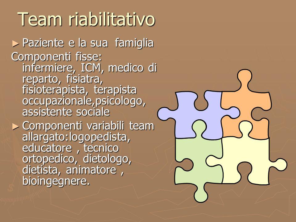 Team riabilitativo Paziente e la sua famiglia Paziente e la sua famiglia Componenti fisse: infermiere, ICM, medico di reparto, fisiatra, fisioterapist