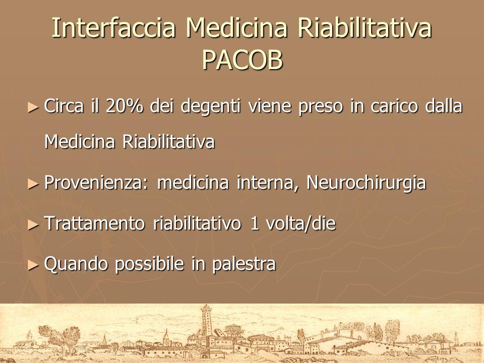 Interfaccia Medicina Riabilitativa PACOB Circa il 20% dei degenti viene preso in carico dalla Medicina Riabilitativa Circa il 20% dei degenti viene pr
