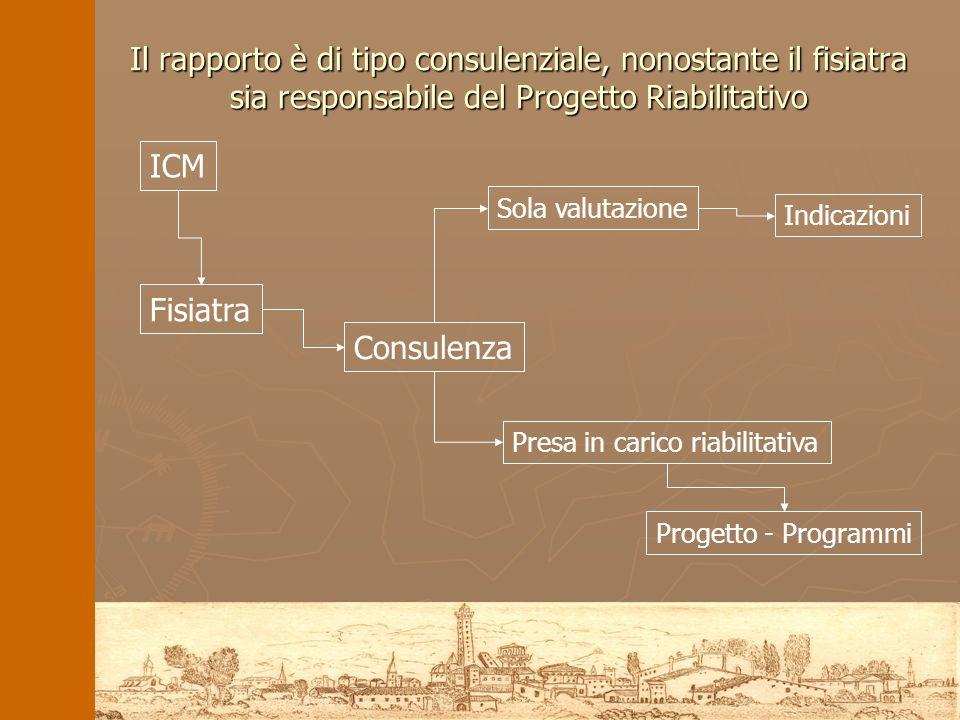 Il rapporto è di tipo consulenziale, nonostante il fisiatra sia responsabile del Progetto Riabilitativo ICM Fisiatra Consulenza Presa in carico riabil