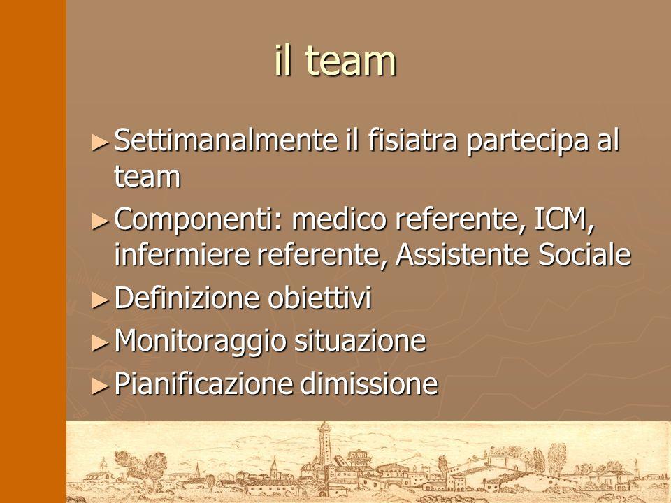 il team Settimanalmente il fisiatra partecipa al team Settimanalmente il fisiatra partecipa al team Componenti: medico referente, ICM, infermiere refe