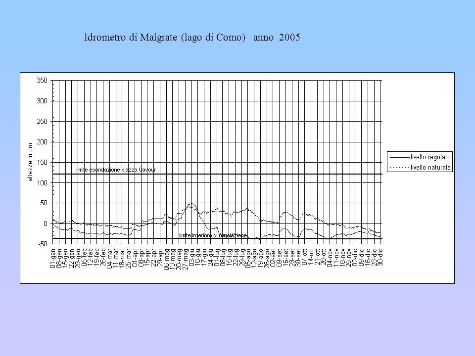 Idrometro di Malgrate (lago di Como) anno 2005