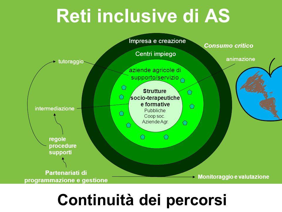 Reti inclusive di AS Strutture socio-terapeutiche e formative Pubbliche Coop soc. Aziende Agr. aziende agricole di supporto/servizio intermediazione a