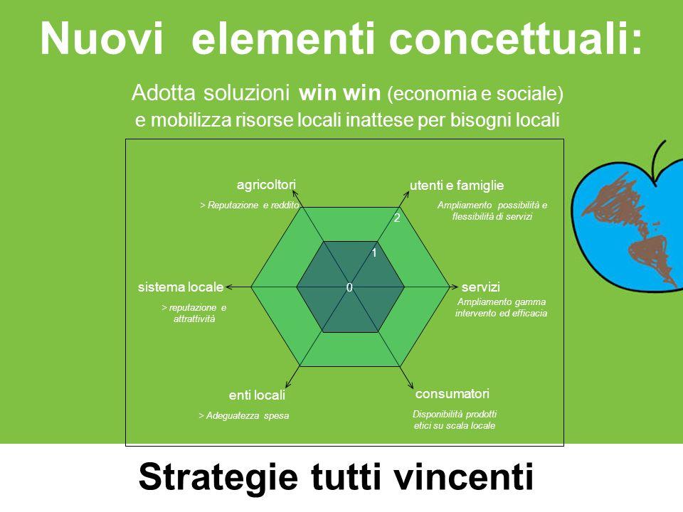 Nuovi elementi concettuali: Adotta soluzioni win win (economia e sociale) e mobilizza risorse locali inattese per bisogni locali utenti e famiglie ser