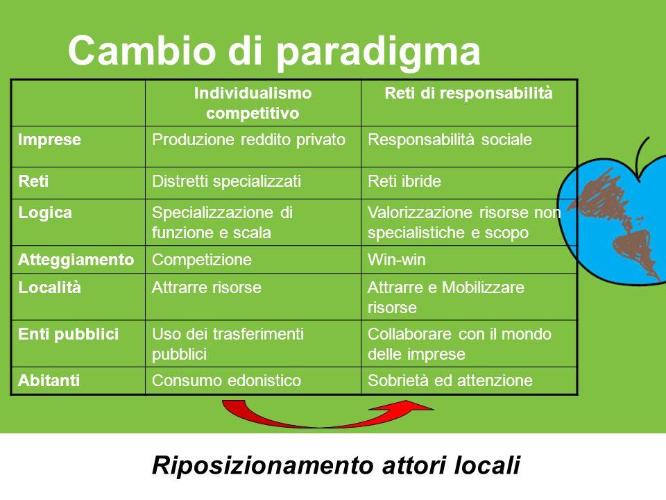 Cambio di paradigma Individualismo competitivo Reti di responsabilità ImpreseProduzione reddito privatoResponsabilità sociale RetiDistretti specializz