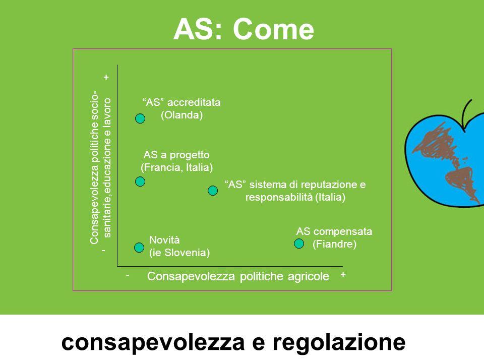 AS: Come Consapevolezza politiche socio- sanitarie,educazione e lavoro Consapevolezza politiche agricole - + +- Novità (ie Slovenia) AS compensata (Fi