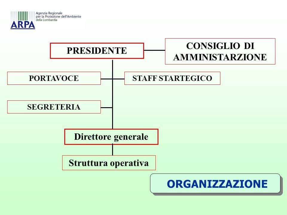 ORGANIZZAZIONE PRESIDENTE CONSIGLIO DI AMMINISTARZIONE PORTAVOCE SEGRETERIA STAFF STARTEGICO Struttura operativa Direttore generale