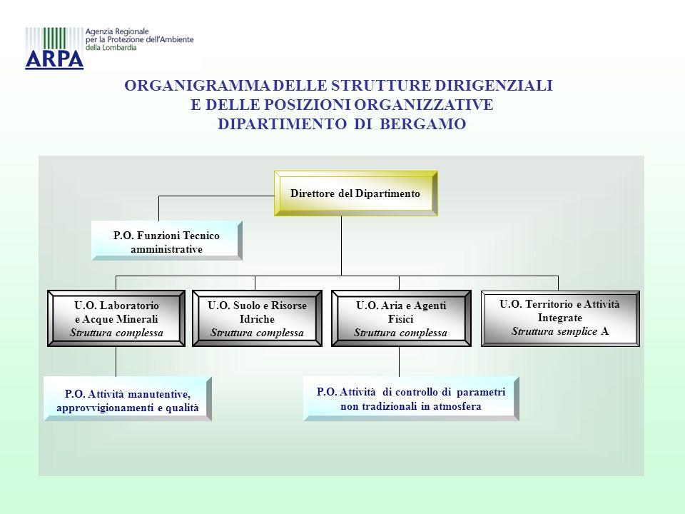ORGANIGRAMMA DELLE STRUTTURE DIRIGENZIALI E DELLE POSIZIONI ORGANIZZATIVE DIPARTIMENTO DI BERGAMO ORGANIGRAMMA DELLE STRUTTURE DIRIGENZIALI E DELLE POSIZIONI ORGANIZZATIVE DIPARTIMENTO DI BERGAMO Direttore del Dipartimento P.O.