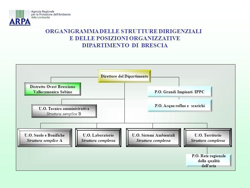 ORGANIGRAMMA DELLE STRUTTURE DIRIGENZIALI E DELLE POSIZIONI ORGANIZZATIVE DIPARTIMENTO DI BRESCIA ORGANIGRAMMA DELLE STRUTTURE DIRIGENZIALI E DELLE POSIZIONI ORGANIZZATIVE DIPARTIMENTO DI BRESCIA Direttore del Dipartimento Distretto Ovest Bresciano Vallecamonica Sebino P.O.