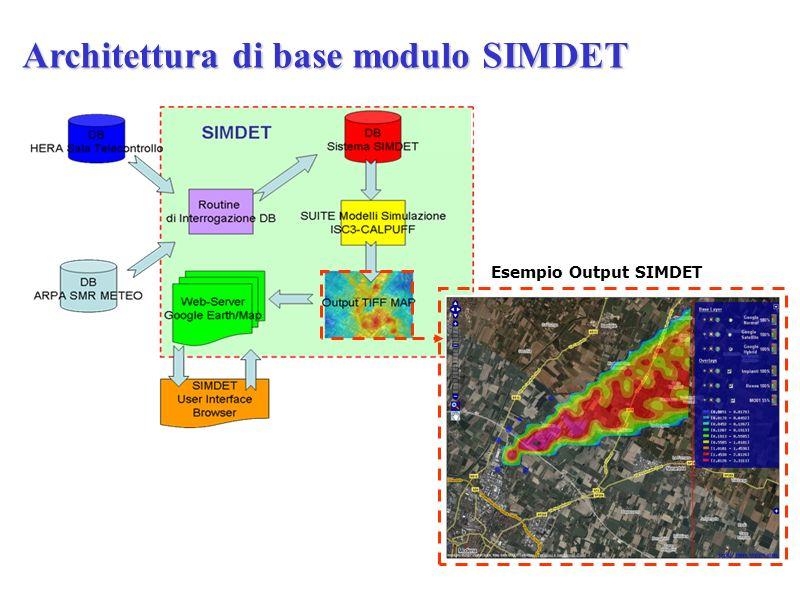 Esempio Output SIMDET Architettura di base modulo SIMDET