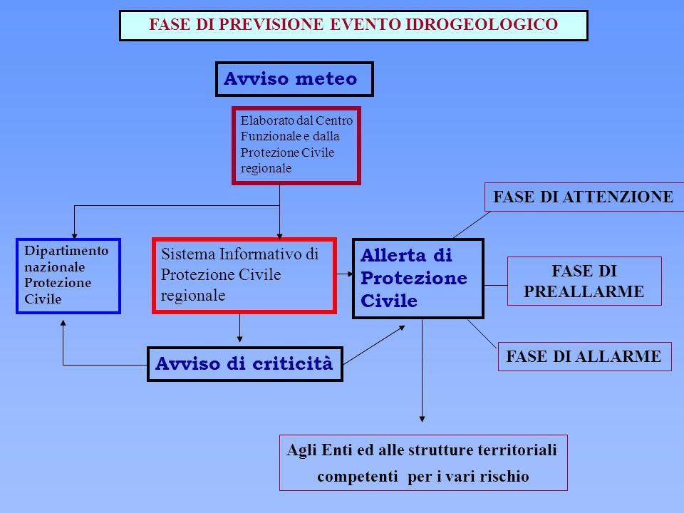 FASE DI PREVISIONE EVENTO IDROGEOLOGICO Avviso meteo Avviso di criticità Sistema Informativo di Protezione Civile regionale Allerta di Protezione Civi
