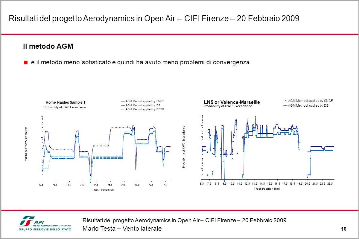 Risultati del progetto Aerodynamics in Open Air – CIFI Firenze – 20 Febbraio 2009 Mario Testa – Vento laterale 10 Risultati del progetto Aerodynamics