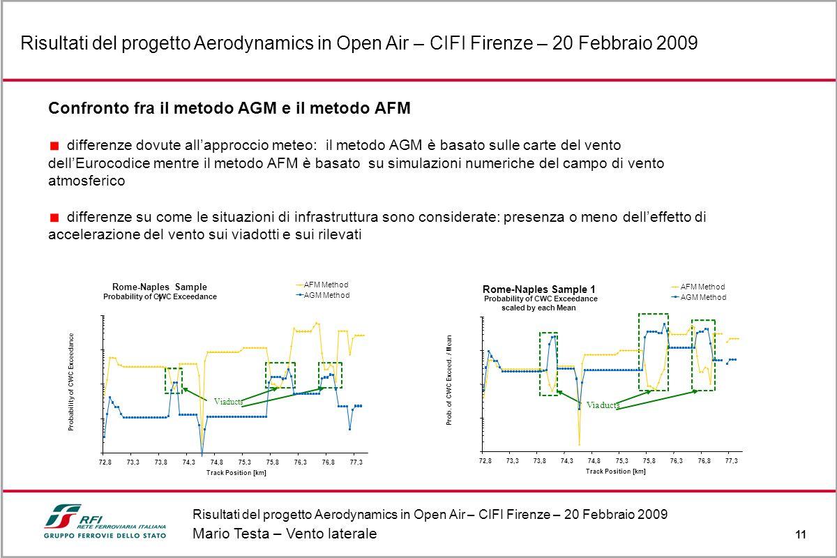 Risultati del progetto Aerodynamics in Open Air – CIFI Firenze – 20 Febbraio 2009 Mario Testa – Vento laterale 11 Risultati del progetto Aerodynamics