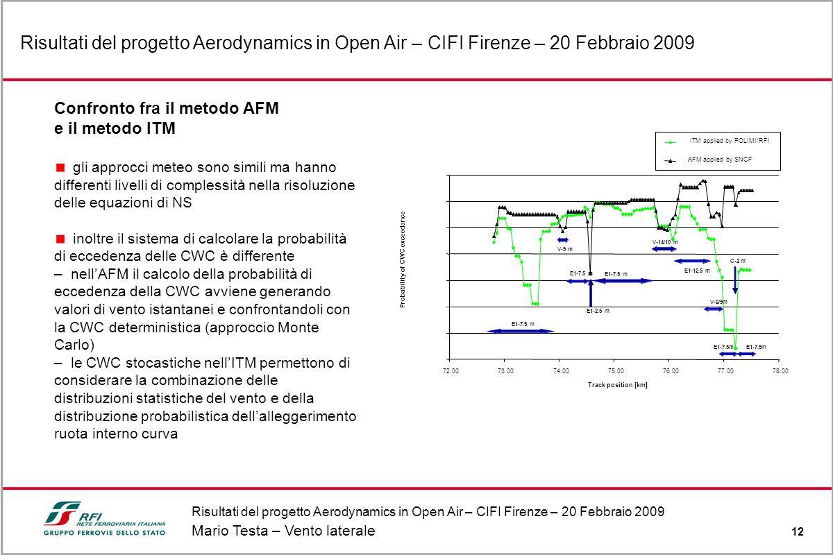 Risultati del progetto Aerodynamics in Open Air – CIFI Firenze – 20 Febbraio 2009 Mario Testa – Vento laterale 12 Risultati del progetto Aerodynamics in Open Air – CIFI Firenze – 20 Febbraio 2009 Confronto fra il metodo AFM e il metodo ITM gli approcci meteo sono simili ma hanno differenti livelli di complessità nella risoluzione delle equazioni di NS inoltre il sistema di calcolare la probabilità di eccedenza delle CWC è differente – nellAFM il calcolo della probabilità di eccedenza della CWC avviene generando valori di vento istantanei e confrontandoli con la CWC deterministica (approccio Monte Carlo) – le CWC stocastiche nellITM permettono di considerare la combinazione delle distribuzioni statistiche del vento e della distribuzione probabilistica dellalleggerimento ruota interno curva 72.0073.0074.0075.0076.0077.0078.00 Track position [km] Probability of CWC exceedance ITM applied by POLIMI/RFI AFM applied by SNCF E1-7.5 m V-9 m E1-7.5 m V-14/10 m E1-12.5 m E1-7.5m V-6/9m C-2 m E1-7.5 m E1-2.5 m E1-7.5m