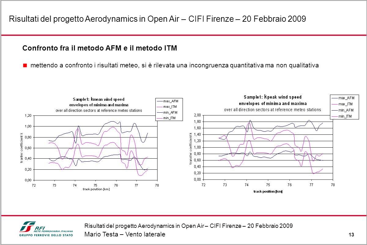 Risultati del progetto Aerodynamics in Open Air – CIFI Firenze – 20 Febbraio 2009 Mario Testa – Vento laterale 13 Risultati del progetto Aerodynamics