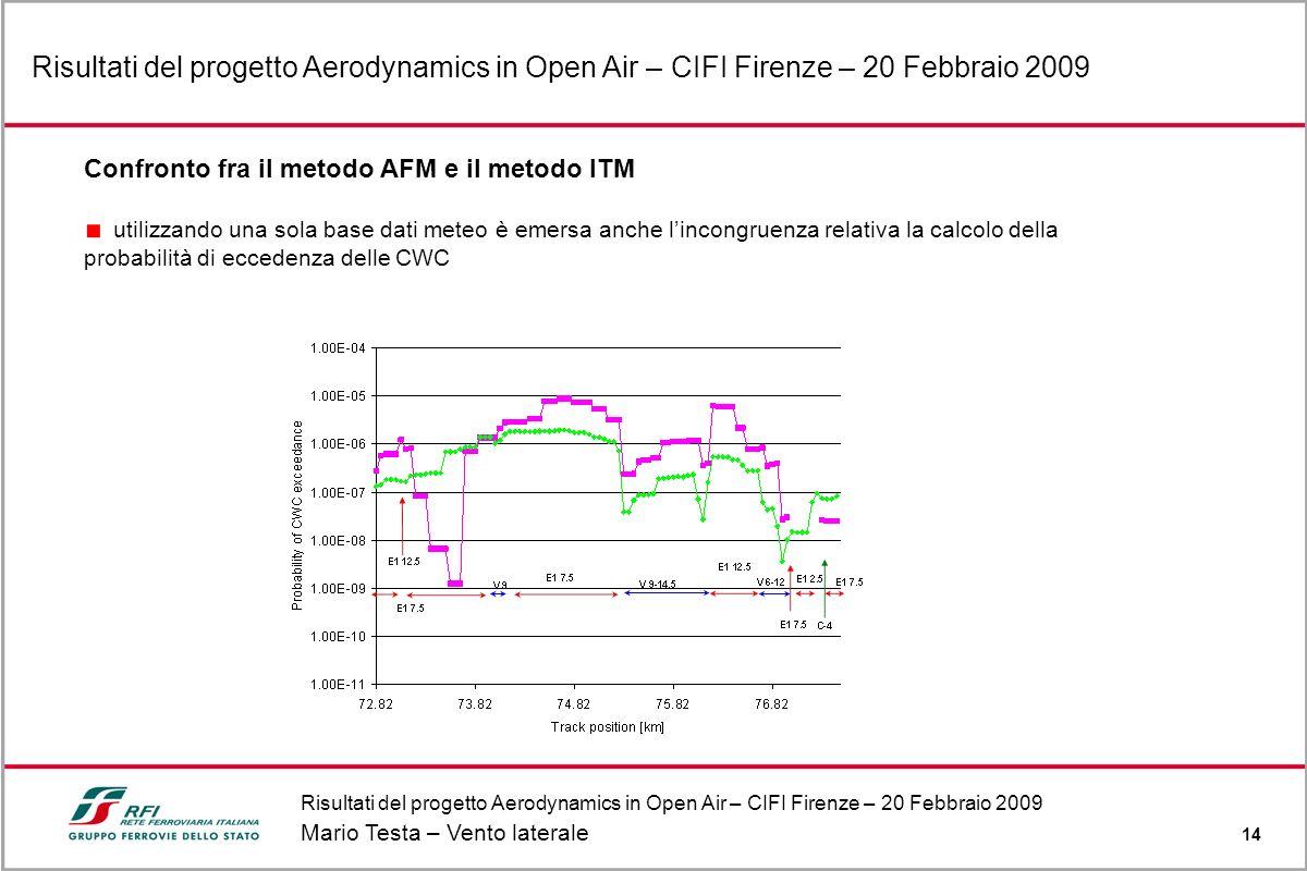 Risultati del progetto Aerodynamics in Open Air – CIFI Firenze – 20 Febbraio 2009 Mario Testa – Vento laterale 14 Risultati del progetto Aerodynamics