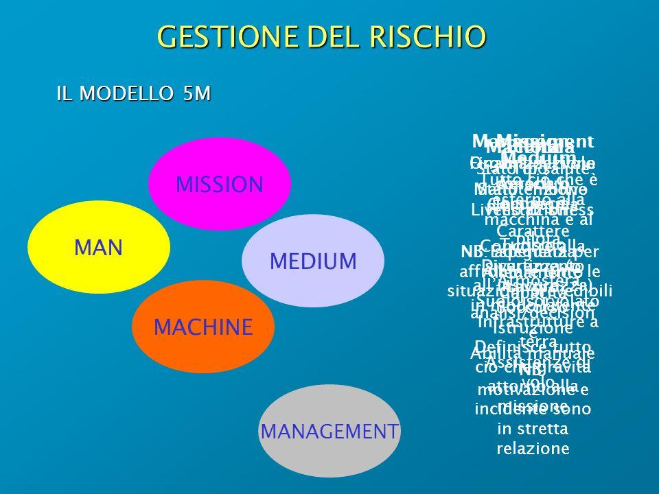 GESTIONE DEL RISCHIO IL MODELLO 5M MAN MEDIUM MISSION MACHINE MANAGEMENT Pilota Stato di salute Stato emotivo Livello di stress Carattere Esperienza A