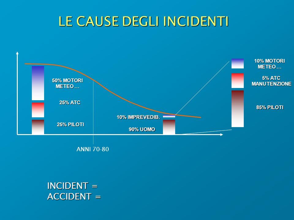 LE CAUSE DEGLI INCIDENTI INCIDENT = ACCIDENT = 50% MOTORI METEO … 25% ATC 25% PILOTI 90% UOMO 10% IMPREVEDIB. 10% MOTORI METEO … 5% ATC MANUTENZIONE 8