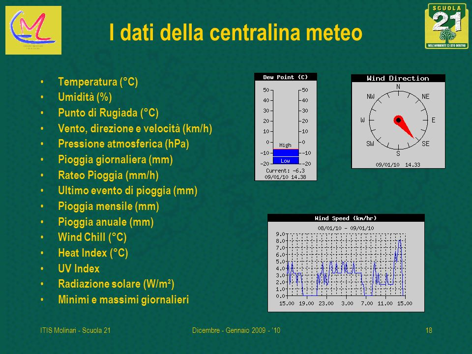 ITIS Molinari - Scuola 21Dicembre - Gennaio 2009 - '1018 I dati della centralina meteo Temperatura (°C) Umidità (%) Punto di Rugiada (°C) Vento, direz