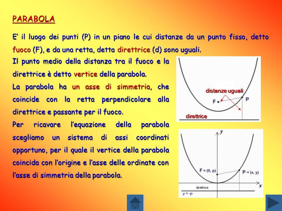 CIRCONFERENZA La circonferenza si può considerare un caso particolare di ellisse. E il luogo dei punti equidistanti da un punto fisso detto centro del