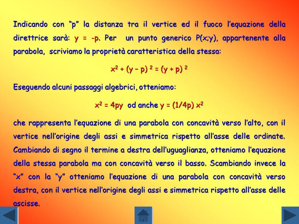 PARABOLA E il luogo dei punti (P) in un piano le cui distanze da un punto fisso, detto fuoco (F), e da una retta, detta direttrice (d) sono uguali. Il