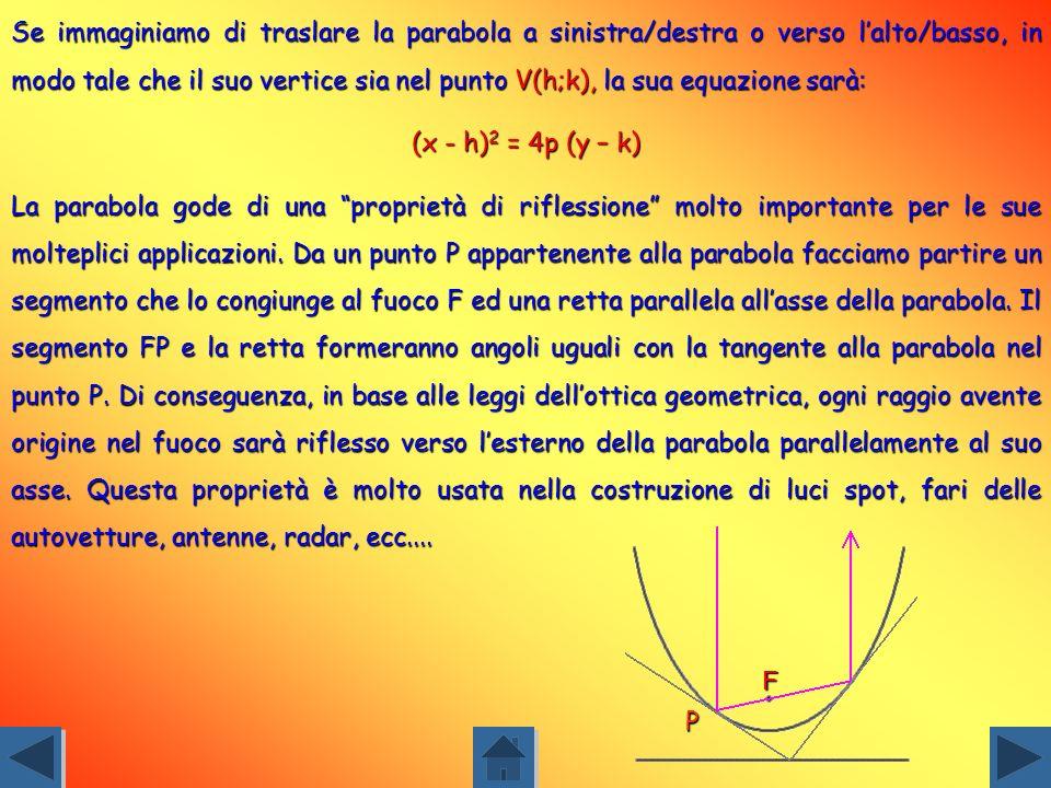 Indicando con p la distanza tra il vertice ed il fuoco lequazione della direttrice sarà: y = -p. Per un punto generico P(x;y),appartenente alla parabo