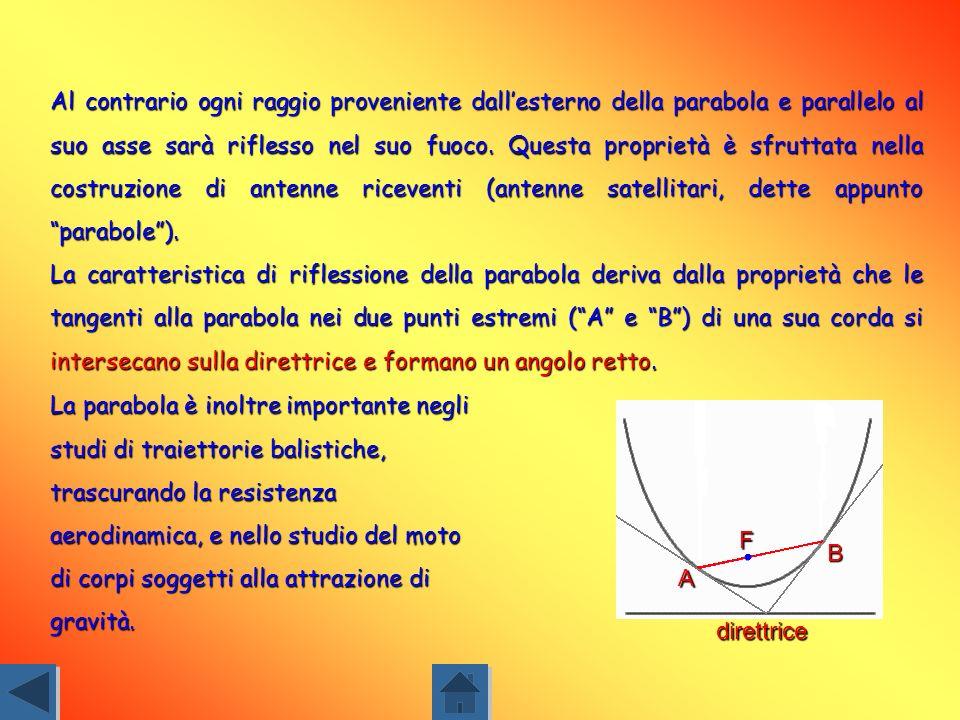 Se immaginiamo di traslare la parabola a sinistra/destra o verso lalto/basso, in modo tale che il suo vertice sia nel punto V(h;k), la sua equazione s