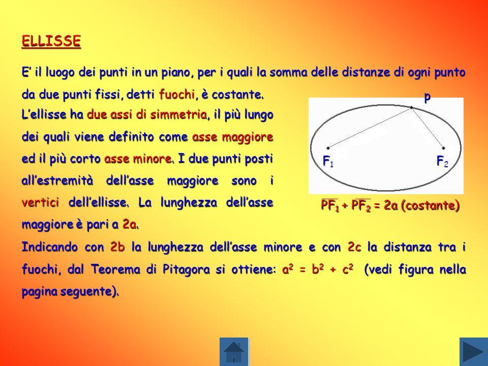 Al contrario ogni raggio proveniente dallesterno della parabola e parallelo al suo asse sarà riflesso nel suo fuoco. Questa proprietà è sfruttata nell