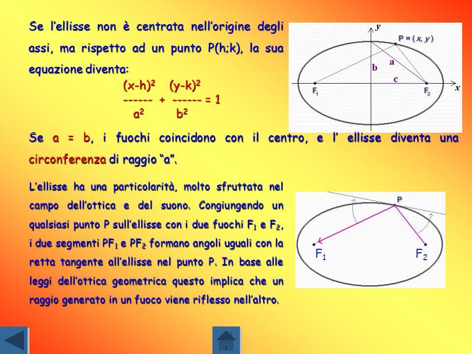ELLISSE E il luogo dei punti in un piano, per i quali la somma delle distanze di ogni punto da due punti fissi, detti fuochi, è costante. PF 1 + PF 2