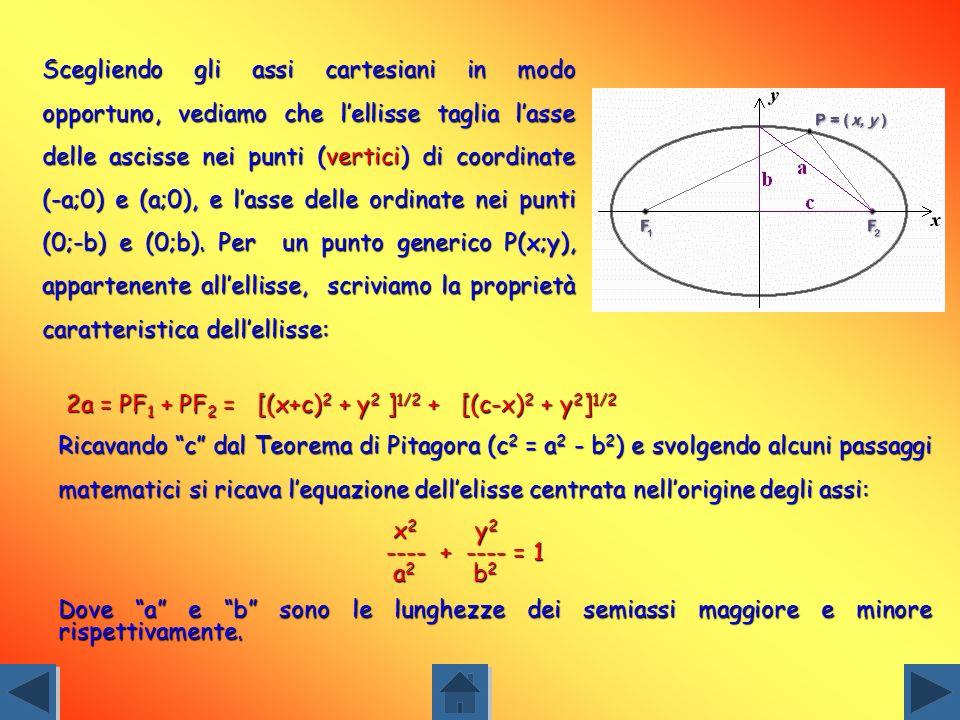 Se lellisse non è centrata nellorigine degli assi, ma rispetto ad un punto P(h;k), la sua equazione diventa: (x-h) 2 (y-k) 2 ------ + ------ = 1 a 2 b