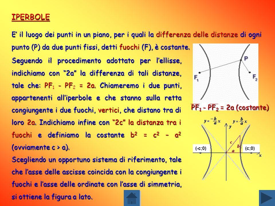 Scegliendo gli assi cartesiani in modo opportuno, vediamo che lellisse taglia lasse delle ascisse nei punti (vertici) di coordinate (-a;0) e (a;0), e