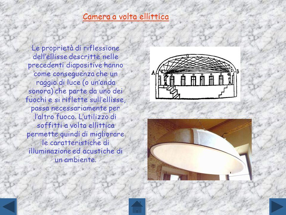 Nel campo dellarchitettura anche la forma ellittica è diffusa: basti pensare ai soffitti di alcuni teatri od auditorium oppure alla forma in pianta di